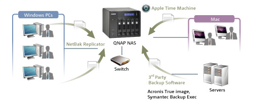 NAS Network Storage Consultancy and Sales